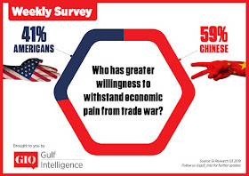 Who has greater willingness to withstand economic pain from trade war?