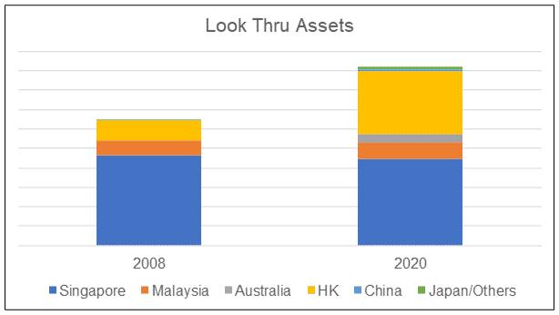 Wing Tai Look Thru Assets by region