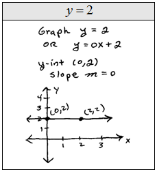 OpenAlgebra.com: Graph using the y-intercept and Slope