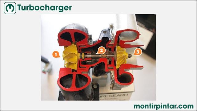 Gambar turbocharger dan komponennya