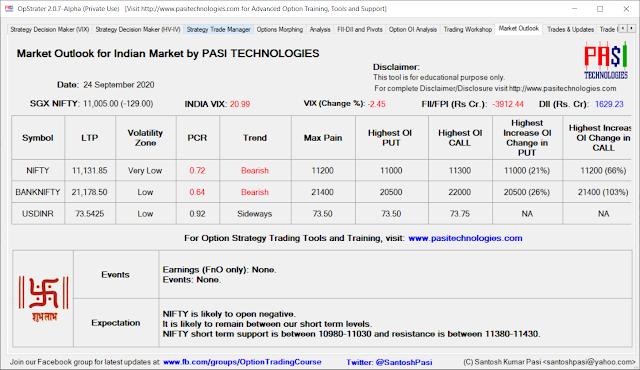 Indian Market Outlook: September 24, 2020