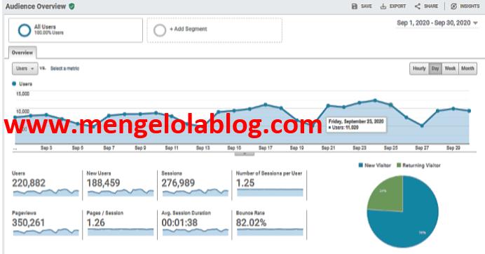 220k pengunjung blog