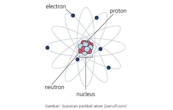 Belajar Fisika : Elektron dan Proton