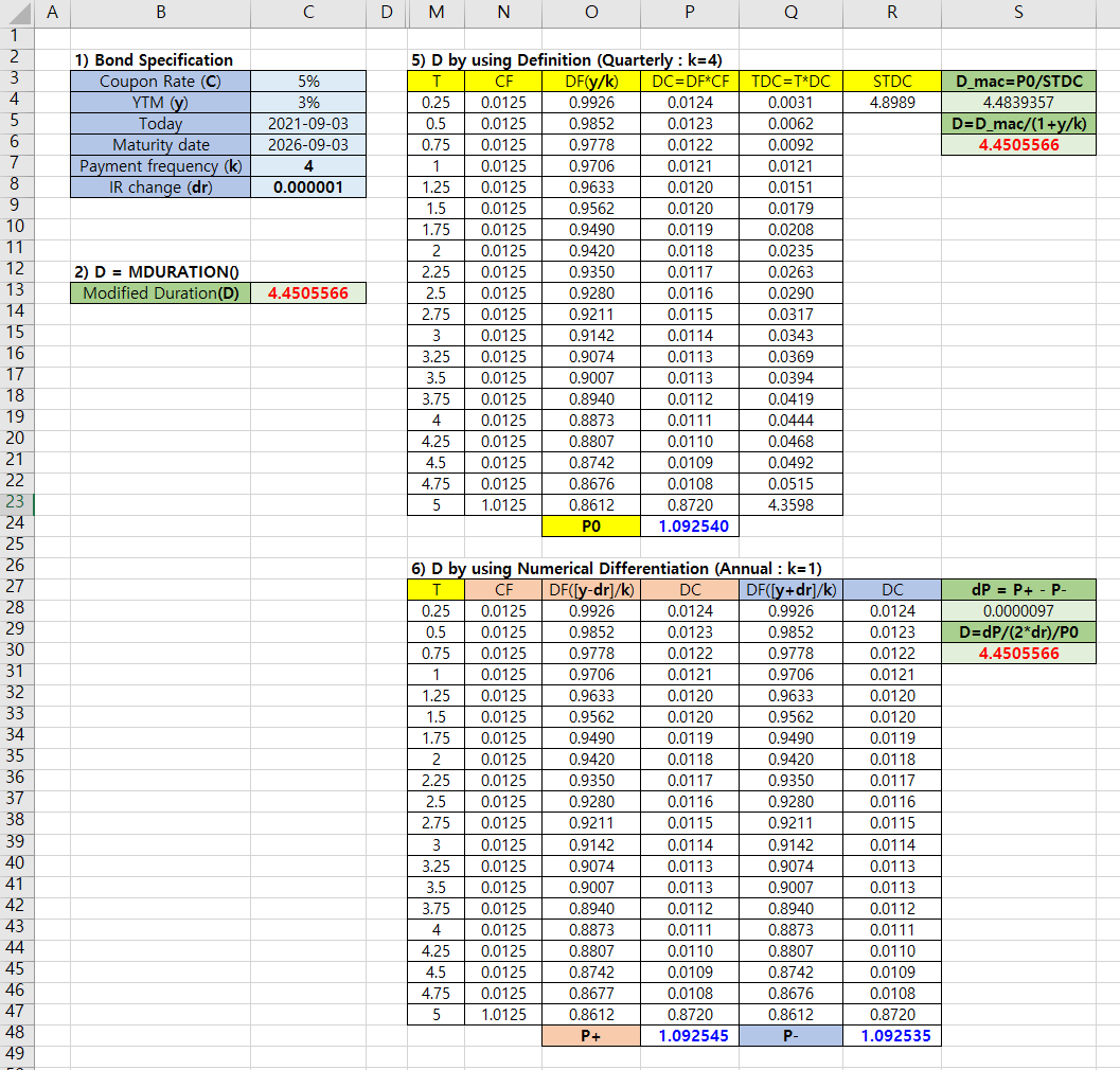 modified duration calculation Excel spreadsheet and R code