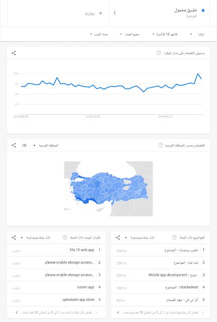اكثر الكلمات بحثا في جوجل في الوطن العربي