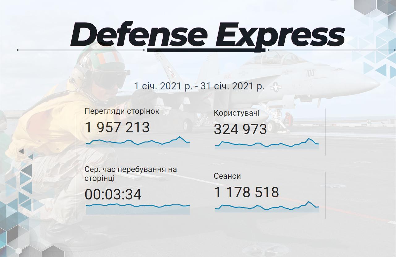 ТОП українських мілітарний сайтів за січень