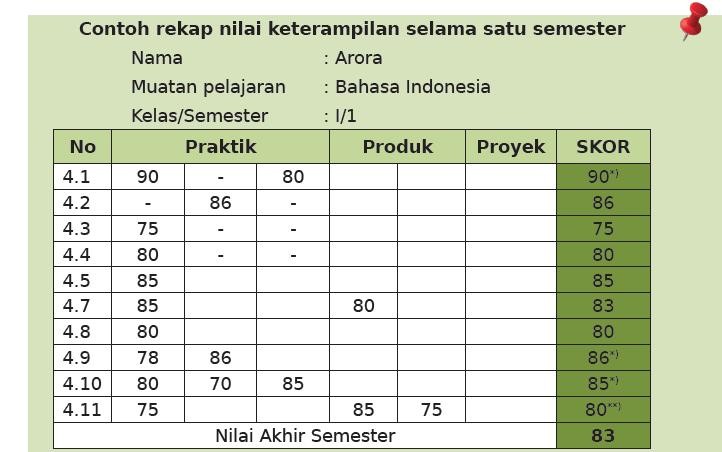 Nilai Optimum Dalam Penilaian Keterampilan Kurikulum 2013 Apk13sd