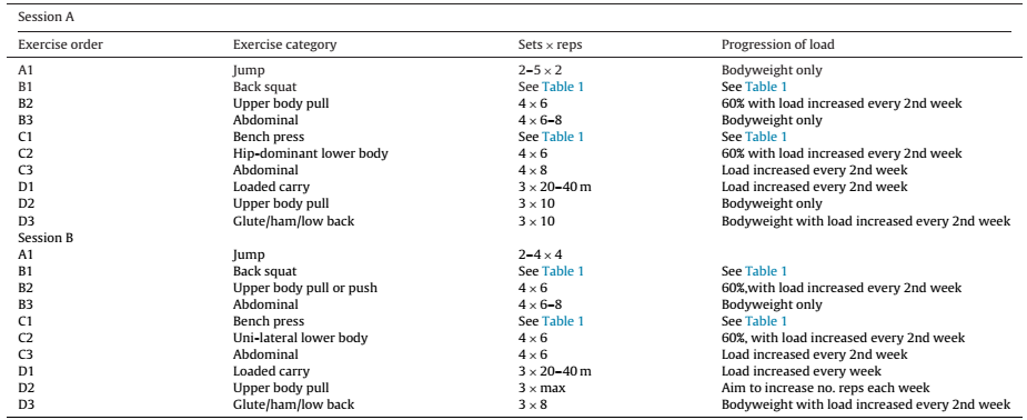 Linear or Undulating Periodization for Maximal Strength & Size Gains