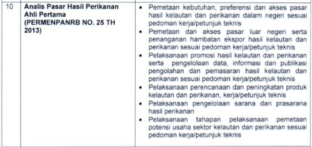 kisi kisi materi skb Analis Pasar Hasil Perikanan Ahli Pertama formasi cpns tahun 2021 tomatalikuang.com