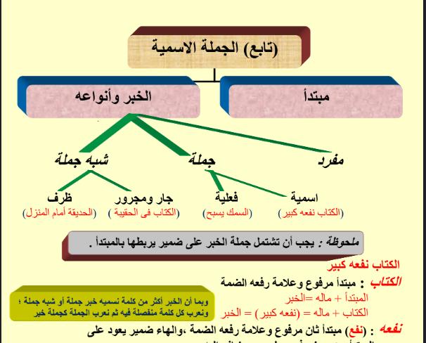 خطاطات وجداول لقواعد الاعراب في اللغة العربية بطريقة رائعة