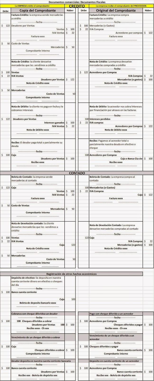 Compra De Utiles De Oficina Asiento Contable.Contabilidad Basica Mayo 2014