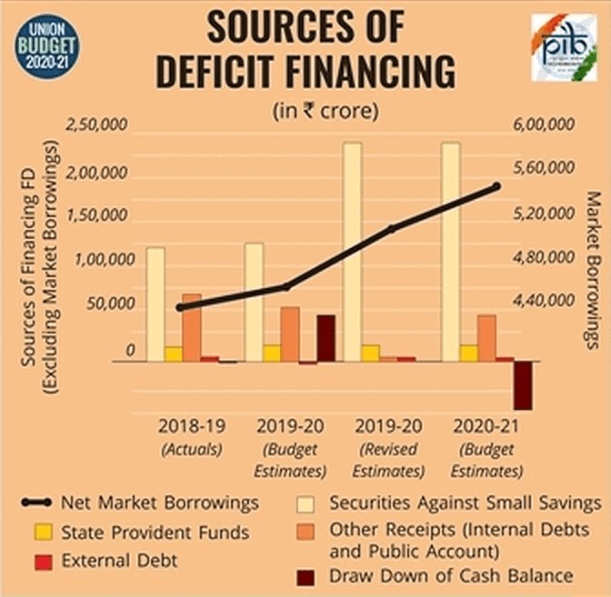 SOURCES OF DEFICIT FINANCING BUDGET 2020