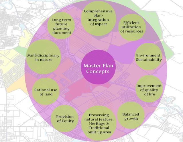 Master Plan Concepts