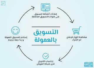 3.طرق الربح من الانترنيت - الربح من التسويق بالعمولة