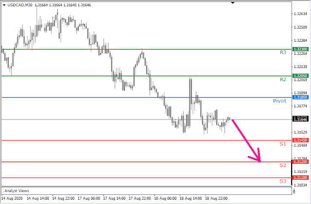 USDCAD intraday (8.19.20) - Forex Trading tutorials for beginners in the Philippines - Trading Central