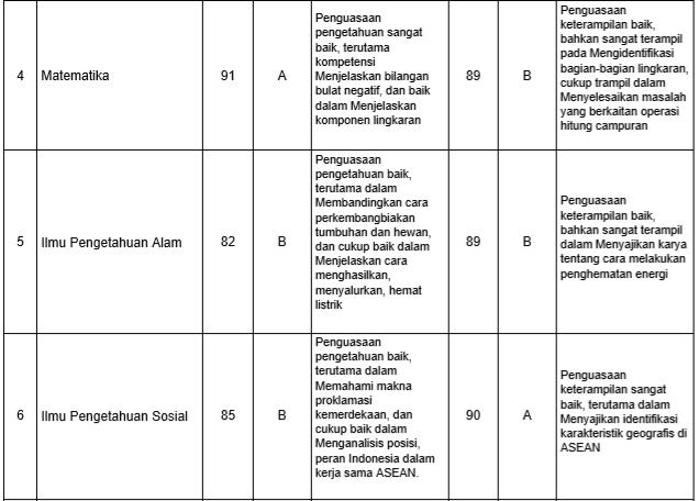 Nilai Rapor SD-MI Kurikulum 2013
