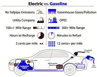 Comparison Between Electric Car And Gasoline Car