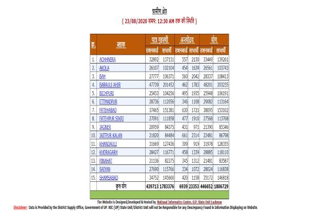 यूपी राशन कार्ड लिस्ट 2021: UP Ration Card List | APL, BPL New List, राशन कार्ड सूची