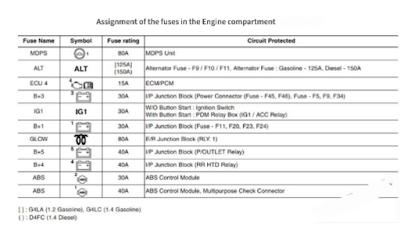 fusebox dan relay NEW HYUNDAI ELITE i20 2015-2019