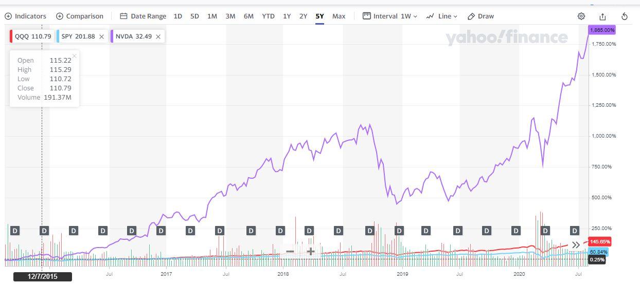佛系投資道: 跑不贏納指還買什麼股票