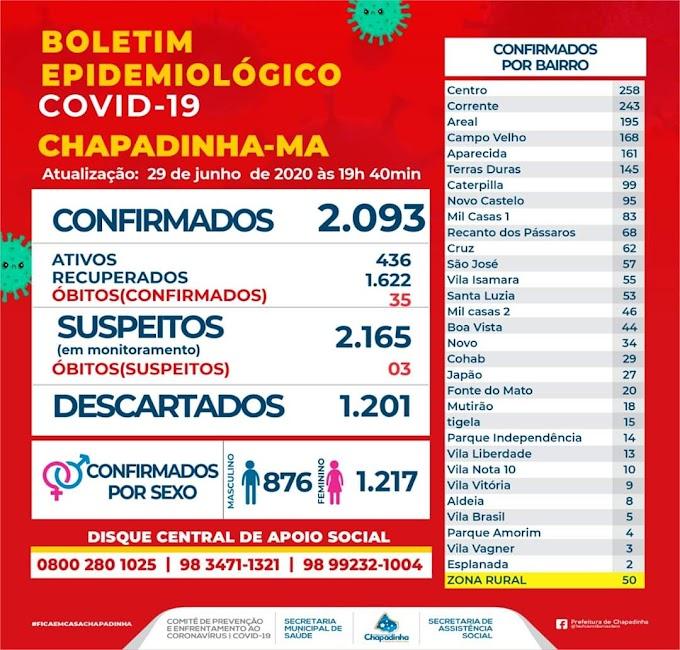 Covid-19: 1.622 curados em Chapadinha; de acordo com Boletim epidemiológico