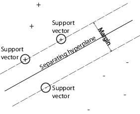 Support vectors and Hyerplanes