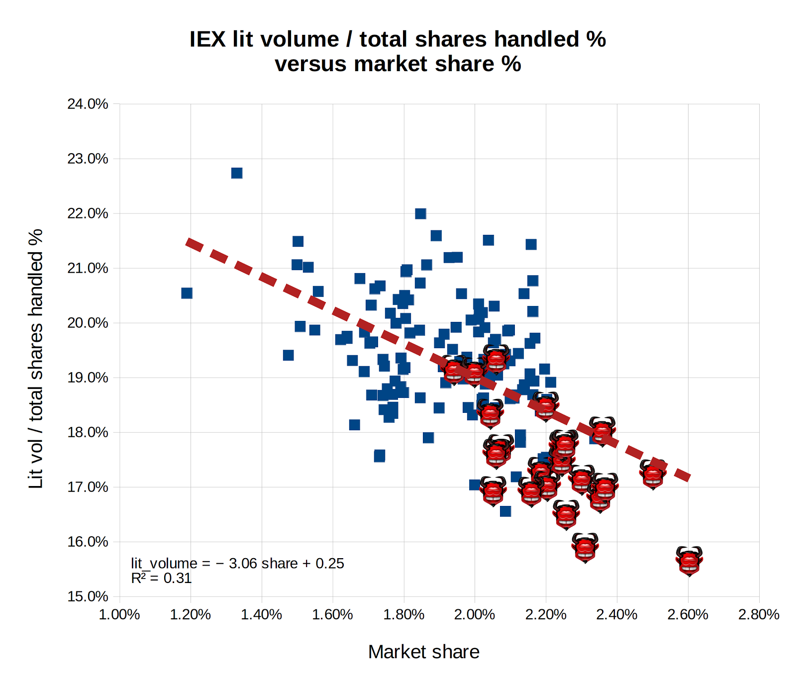Meanderful: IEX statistics for May: the devil is in the ... One Iex