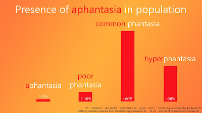 Hyperphantasia (30%) -> Common phantasia (60%) -> Poor Phantasia (5-10%) -> Aphantasia (1-3%)