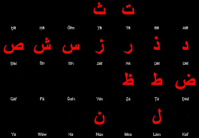 huruf hijaiyah