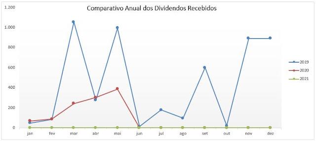 Gráfico: Comparativo Anual dos Dividendos