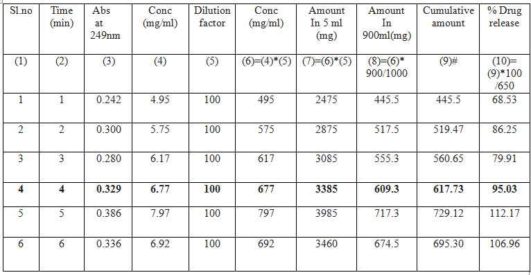 Drug release profile of Paracip 650 mg tablet