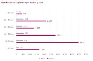 Informe Anual 2019 de Renfe (datos al cierre de 2019)