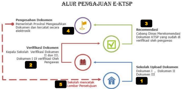 alur pengajuan E-KTSP