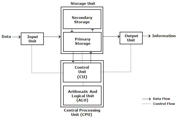 Education: Block Diagram of Computer