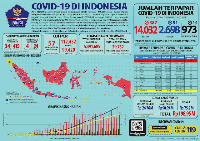 Terpapar Corona di Indonesia Terus Bertambah, Kini Capai 14032 dan Jawa Barat  Ada 1437 Kasus