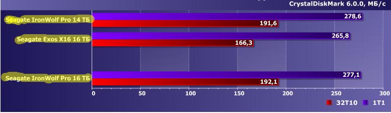Seagate IronWolf Pro 16 TB