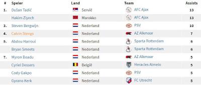 Assists Tussenstand Eredivisie