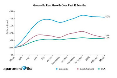 greenville sc rent growth over the past 12 months