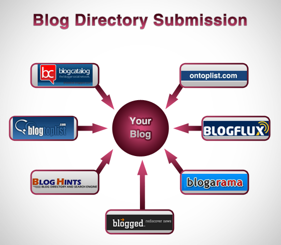 SEO Blog Submission Sites List
