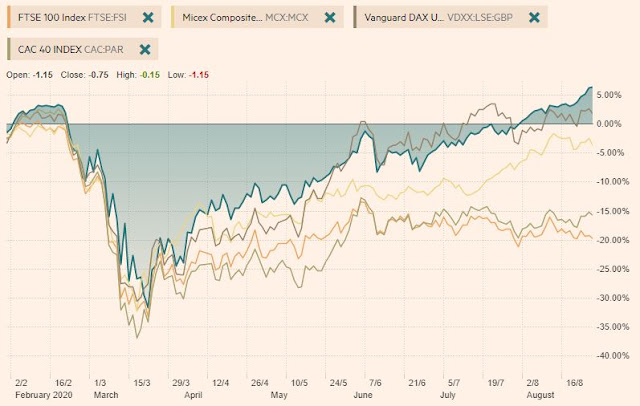 Eurozone (France, the UK) markets recovery vs. S&P500