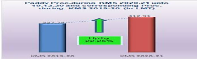 Paddy-Procuring-during-KMS-2020-21