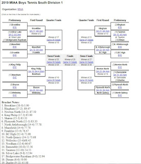 Boys tennis - MIAA D1 South bracket