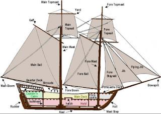 merupakan salah satu kapal tradisional khas Indonesia  Kabar Terbaru- 10 KAPAL TRADISIONAL KHAS INDONESIA