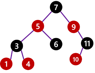 Top 40 Binary Tree Coding Interview Questions for Programmers