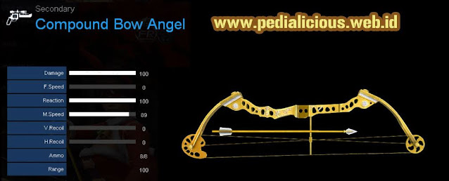 Detail Statistik Compound Bow Angel