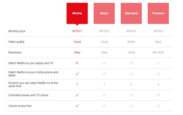 Pakej Netflix Malaysia