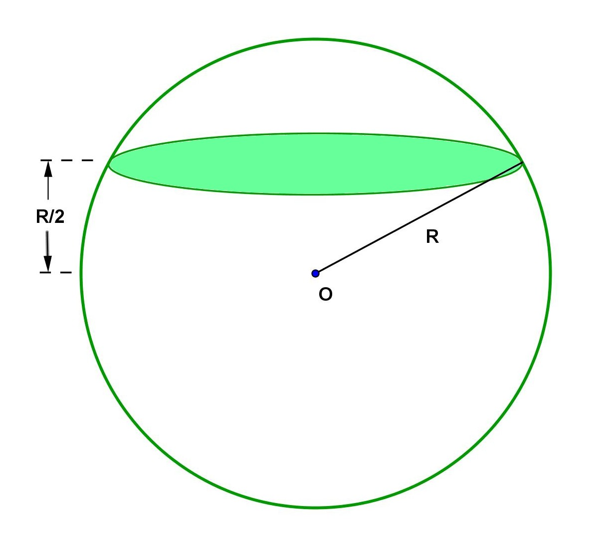 hight resolution of sphere circular section problem
