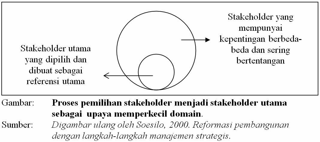 Proses Pemilihan Stakeholder menjadi Stakeholder Utama sebagai Upaya Memperkecil Domain (2000)