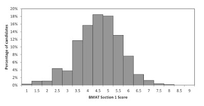 คะแนนเฉลี่ยข้อสอบ BMAT ปี 2017 และปี 2018 เป็นอย่างไร ต้องทำได้เท่าไหร่ถึงจะสอบติด