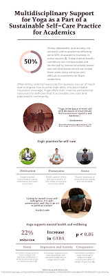 """Poster titled, """"Multidisciplinary support for yoga as a part of a sustainable self-care practice for academics"""""""